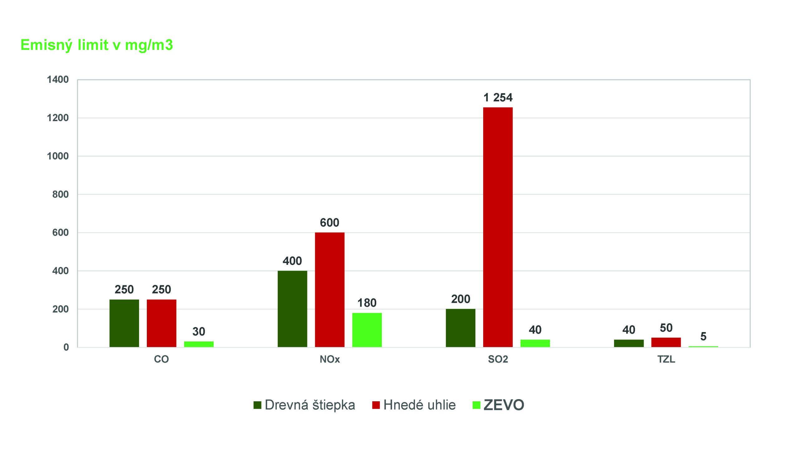 graf emisie limity